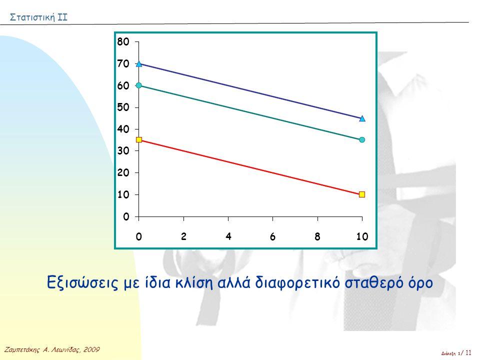 Στατιστική ΙΙ Ζαμπετάκης Α. Λεωνίδας, 2009 Διάλεξη 1 / 11 Εξισώσεις με ίδια κλίση αλλά διαφορετικό σταθερό όρο