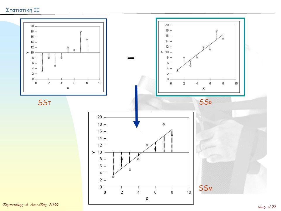 Στατιστική ΙΙ Ζαμπετάκης Α. Λεωνίδας, 2009 Διάλεξη 1 / 22 - SS T SS R SS M