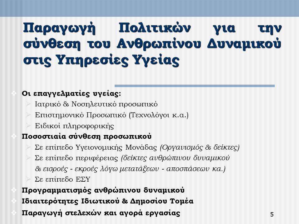 5 Παραγωγή Πολιτικών για την σύνθεση του Ανθρωπίνου Δυναμικού στις Υπηρεσίες Υγείας  Οι επαγγελματίες υγείας:  Ιατρικό & Νοσηλευτικό προσωπικό  Επιστημονικό Προσωπικό (Τεχνολόγοι κ.α.)  Ειδικοί πληροφορικής  Ποσοστιαία σύνθεση προσωπικού  Σε επίπεδο Υγειονομικής Μονάδας (Οργανισμός & δείκτες)  Σε επίπεδο περιφέρειας (δείκτες ανθρώπινου δυναμικού & εισροές - εκροές λόγω μετατάξεων - αποσπάσεων κα.)  Σε επίπεδο ΕΣΥ  Προγραμματισμός ανθρώπινου δυναμικού  Ιδιαιτερότητες Ιδιωτικού & Δημοσίου Τομέα  Παραγωγή στελεχών και αγορά εργασίας