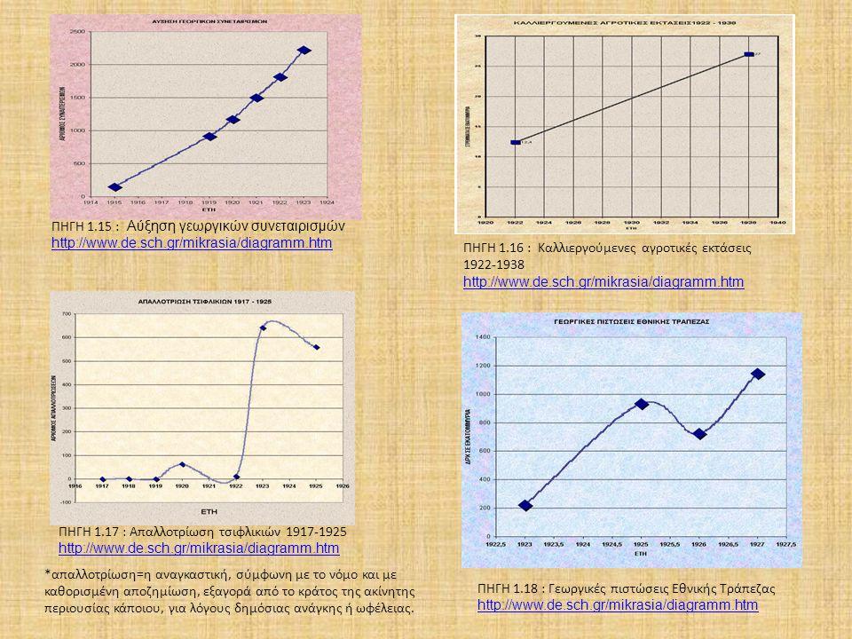 ΠΗΓΗ 1.15 : Αύξηση γεωργικών συνεταιρισμών http://www.de.sch.gr/mikrasia/diagramm.htm http://www.de.sch.gr/mikrasia/diagramm.htm ΠΗΓΗ 1.16 : Καλλιεργούμενες αγροτικές εκτάσεις 1922-1938 http://www.de.sch.gr/mikrasia/diagramm.htm http://www.de.sch.gr/mikrasia/diagramm.htm ΠΗΓΗ 1.17 : Απαλλοτρίωση τσιφλικιών 1917-1925 http://www.de.sch.gr/mikrasia/diagramm.htm http://www.de.sch.gr/mikrasia/diagramm.htm *απαλλοτρίωση=η αναγκαστική, σύμφωνη με το νόμο και με καθορισμένη αποζημίωση, εξαγορά από το κράτος της ακίνητης περιουσίας κάποιου, για λόγους δημόσιας ανάγκης ή ωφέλειας.