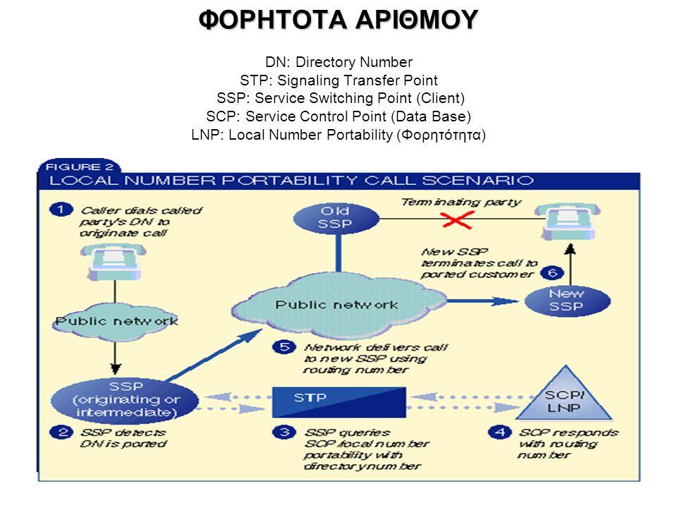 ΣΗΜΕΡΙΝH ΚΑΤΑΣΤΑΣΗ SS7 & IN σε περιβάλλον εναλλακτικών παρόχων σταθερής και κινητής τηλεφωνίας Περιαγωγή, φορητότητα αριθμών, GSM  3G ISDN Signaling  VoIP SIP IP Telephony –Σαν υπηρεσία των ISPs ή –Σαν «ελεύθερη» υπηρεσία στο Internet, π.χ.