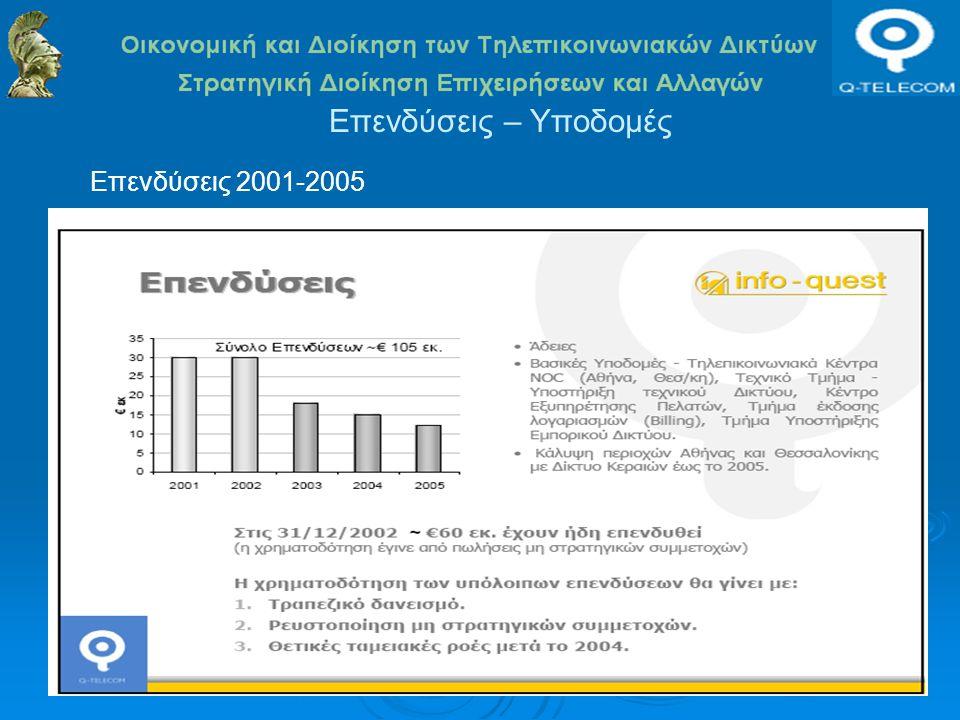 Επενδύσεις – Υποδομές Επενδύσεις 2001-2005