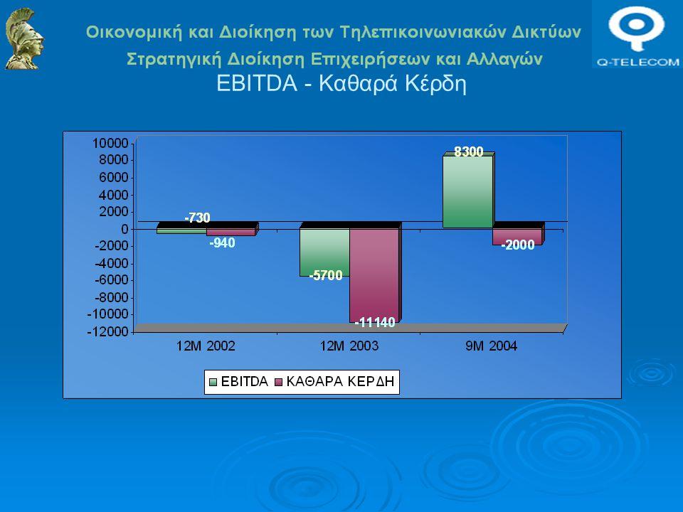 EBITDA - Καθαρά Κέρδη
