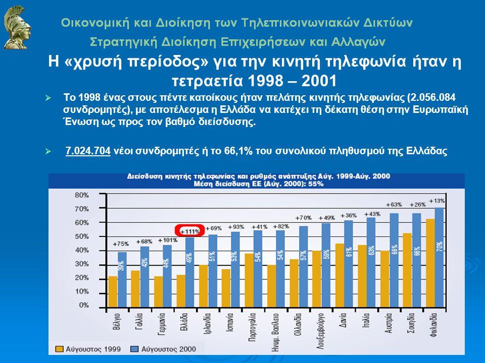  Το 1998 ένας στους πέντε κατοίκους ήταν πελάτης κινητής τηλεφωνίας (2.056.084 συνδρομητές), με αποτέλεσμα η Ελλάδα να κατέχει τη δέκατη θέση στην Ευρωπαϊκή Ένωση ως προς τον βαθμό διείσδυσης.