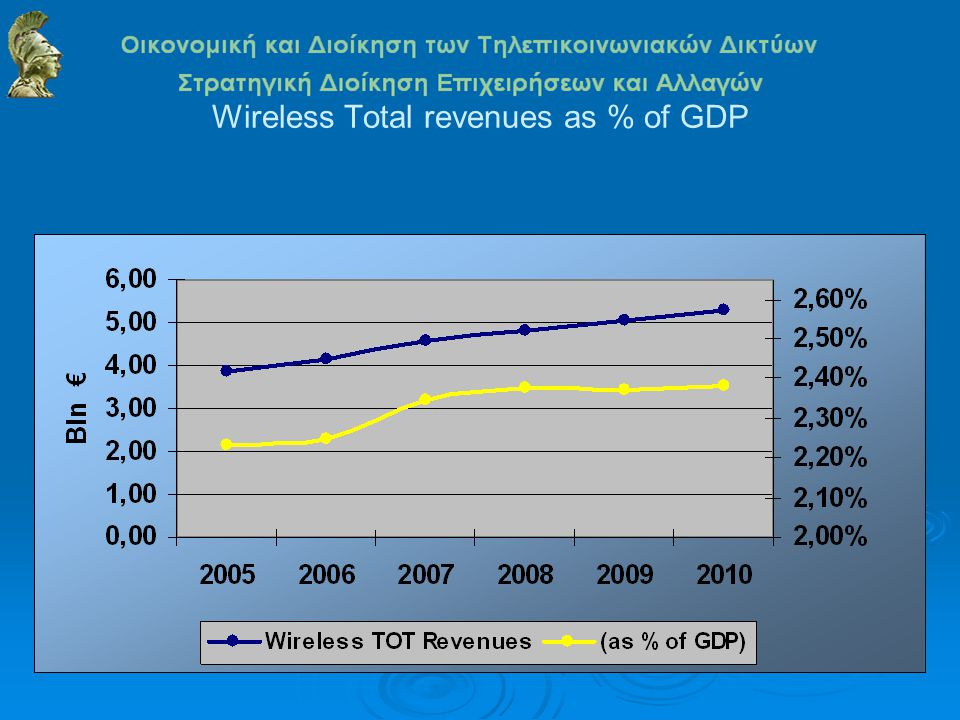 Wireless Total revenues as % of GDP