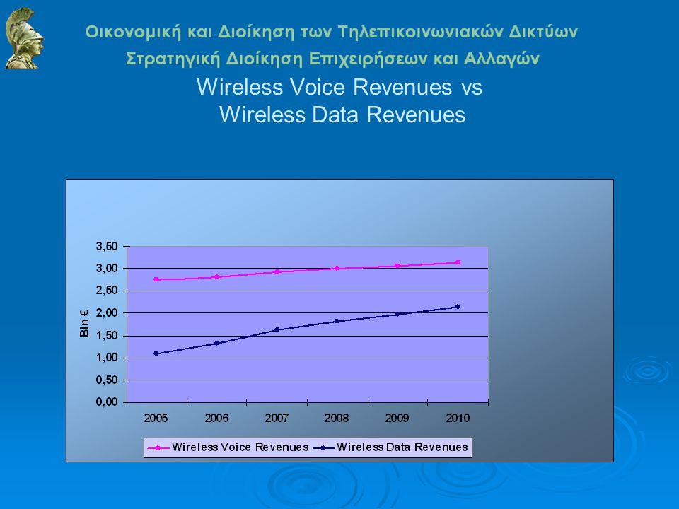 Wireless Voice Revenues vs Wireless Data Revenues