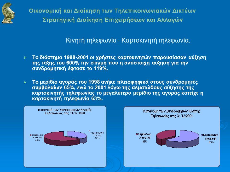 Κινητή τηλεφωνία - Καρτοκινητή τηλεφωνία.  Το διάστημα 1998-2001 οι χρήστες καρτοκινητών παρουσίασαν αύξηση της τάξης του 600% την στιγμή που η αντίσ