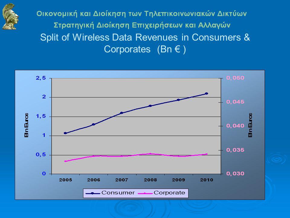 Split of Wireless Data Revenues in Consumers & Corporates (Bn € )