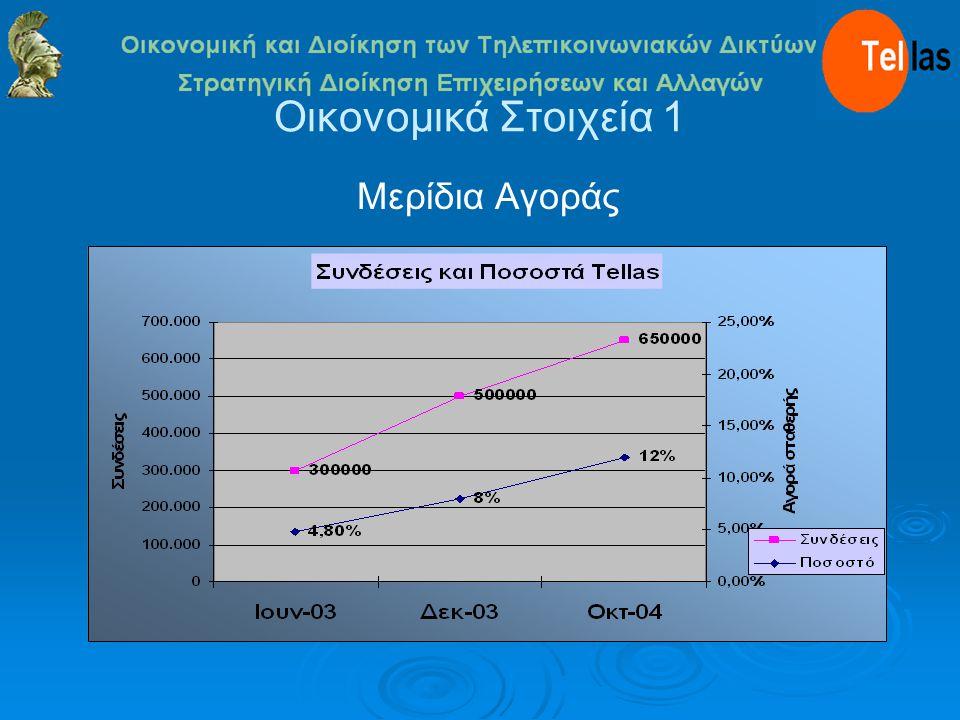 Οικονομικά Στοιχεία 1 Μερίδια Αγοράς