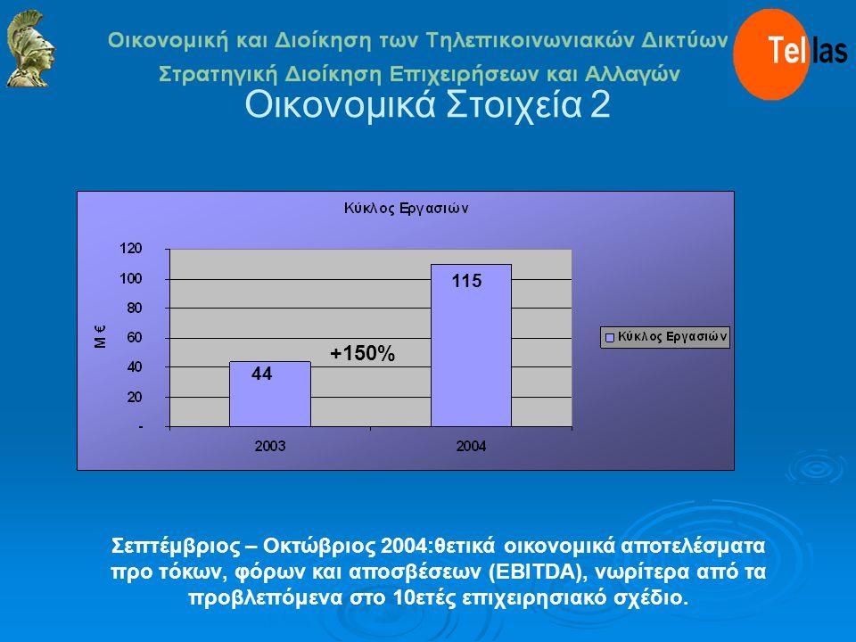 Οικονομικά Στοιχεία 2 44 115 Σεπτέμβριος – Οκτώβριος 2004:θετικά οικονομικά αποτελέσματα προ τόκων, φόρων και αποσβέσεων (EBITDA), νωρίτερα από τα προβλεπόμενα στο 10ετές επιχειρησιακό σχέδιο.