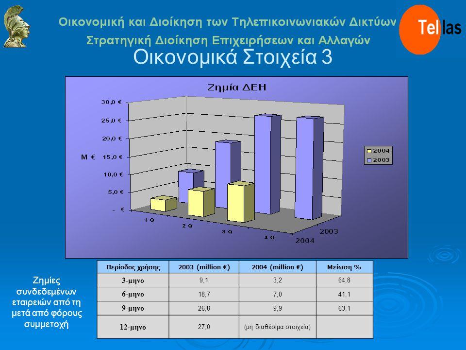 Οικονομικά Στοιχεία 3 Περίοδος χρήσης2003 (million €)2004 (million €)Μείωση % 3-μηνο 9,13,264,8 6-μηνο 18,77,041,1 9-μηνο 26,89,963,1 12-μηνο 27,0(μη