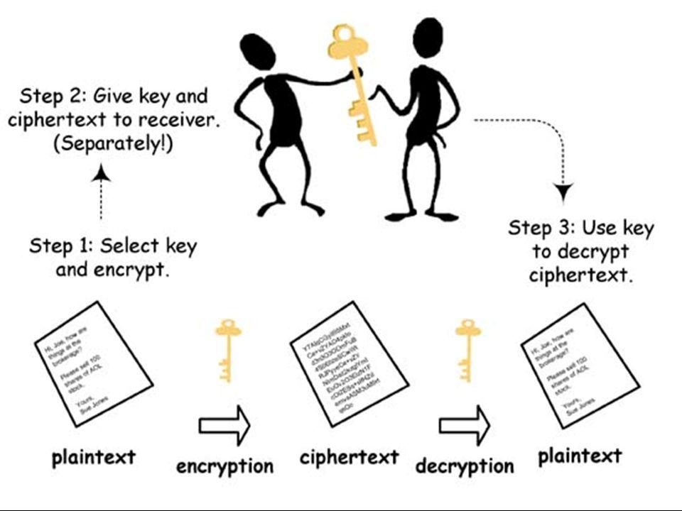 Ασύμμετρη Κρυπτογράφηση Ζεύγος κλειδιών Ζεύγος κλειδιών Ιδιωτική κλείδα (απόρρητη)Ιδιωτική κλείδα (απόρρητη) Δημόσια κλείδα (ευρέως γνωστή)Δημόσια κλείδα (ευρέως γνωστή) Πλεονεκτήματα : ασφάλεια κλειδιού Πλεονεκτήματα : ασφάλεια κλειδιού Μειονεκτήματα : ταχύτητα Μειονεκτήματα : ταχύτητα Περιορισμοί : Εταιρία Πιστοποίησης Κλειδιού Περιορισμοί : Εταιρία Πιστοποίησης Κλειδιού