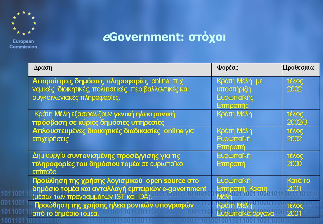 eGovernment: στόχοι