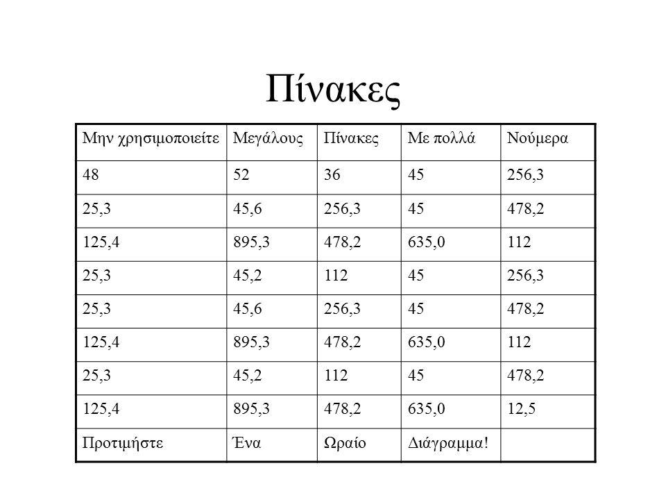 Πίνακες Μην χρησιμοποιείτεΜεγάλουςΠίνακεςΜε πολλάΝούμερα 48523645256,3 25,345,6256,345478,2 125,4895,3478,2635,0112 25,345,211245256,3 25,345,6256,345478,2 125,4895,3478,2635,0112 25,345,211245478,2 125,4895,3478,2635,012,5 ΠροτιμήστεΈναΩραίοΔιάγραμμα!