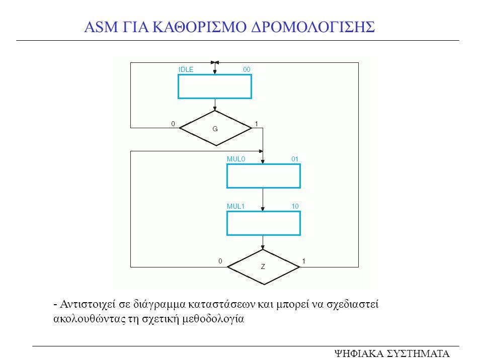 ASM ΓΙΑ ΚΑΘΟΡΙΣΜΟ ΔΡΟΜΟΛΟΓΙΣΗΣ - Αντιστοιχεί σε διάγραμμα καταστάσεων και μπορεί να σχεδιαστεί ακολουθώντας τη σχετική μεθοδολογία ΨΗΦΙΑΚΑ ΣΥΣΤΗΜΑΤΑ