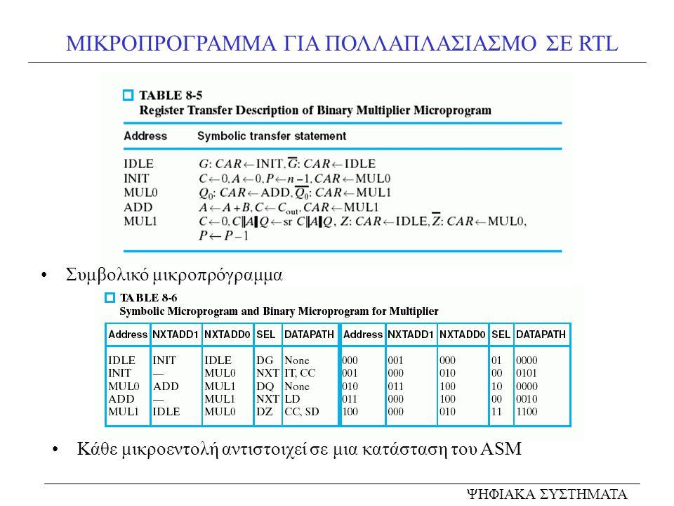 ΜΙΚΡΟΠΡΟΓΡΑΜΜΑ ΓΙΑ ΠΟΛΛΑΠΛΑΣΙΑΣΜΟ ΣΕ RTL ΨΗΦΙΑΚΑ ΣΥΣΤΗΜΑΤΑ Συμβολικό μικροπρόγραμμα Κάθε μικροεντολή αντιστοιχεί σε μια κατάσταση του ASM