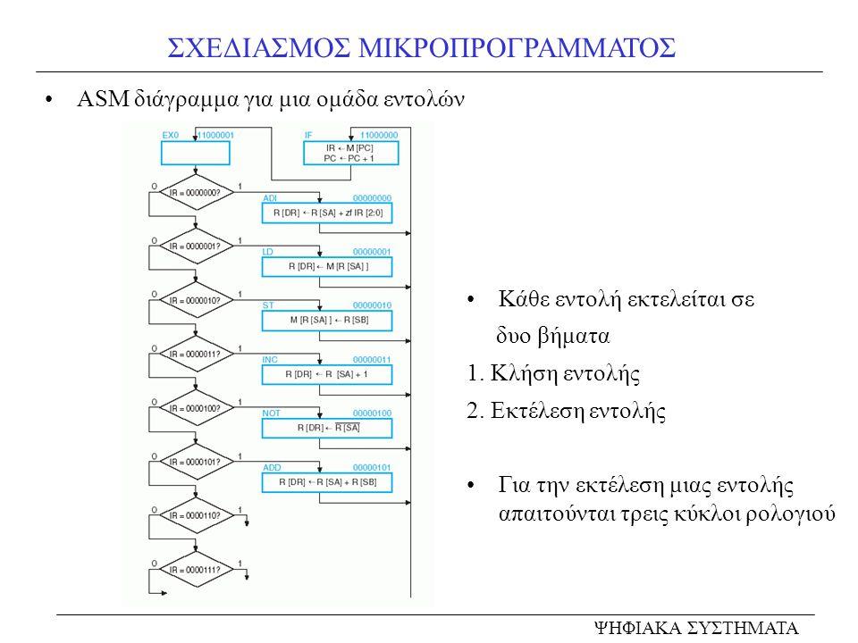 ΣΧΕΔΙΑΣΜΟΣ ΜΙΚΡΟΠΡΟΓΡΑΜΜΑΤΟΣ ΨΗΦΙΑΚΑ ΣΥΣΤΗΜΑΤΑ ASM διάγραμμα για μια ομάδα εντολών Κάθε εντολή εκτελείται σε δυο βήματα 1. Κλήση εντολής 2. Εκτέλεση ε