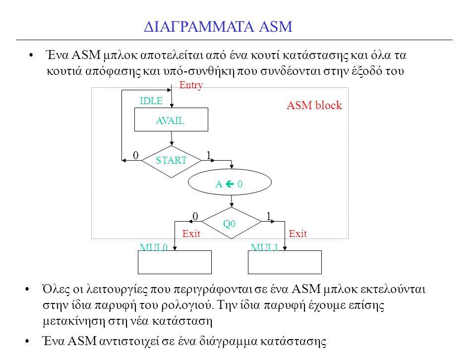 ΔΙΑΓΡΑΜΜΑΤΑ ASM Ένα ASM μπλοκ αποτελείται από ένα κουτί κατάστασης και όλα τα κουτιά απόφασης και υπό-συνθήκη που συνδέονται στην έξοδό του AVAIL IDLE