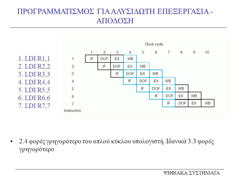 ΠΡΟΓΡΑΜΜΑΤΙΣΜΟΣ ΓΙΑ ΑΛΥΣΙΔΩΤΗ ΕΠΕΞΕΡΓΑΣΙΑ - ΑΠΟΔΟΣΗ ΨΗΦΙΑΚΑ ΣΥΣΤΗΜΑΤΑ 1. LDI R1,1 2. LDI R2,2 3. LDI R3,3 4. LDI R4,4 5. LDI R5,5 6. LDI R6,6 7. LDI R