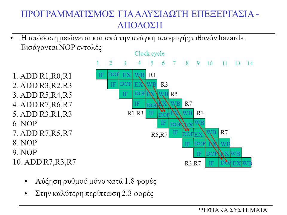 ΠΡΟΓΡΑΜΜΑΤΙΣΜΟΣ ΓΙΑ ΑΛΥΣΙΔΩΤΗ ΕΠΕΞΕΡΓΑΣΙΑ - ΑΠΟΔΟΣΗ ΨΗΦΙΑΚΑ ΣΥΣΤΗΜΑΤΑ 1. ADD R1,R0,R1 2. ADD R3,R2,R3 3. ADD R5,R4,R5 4. ADD R7,R6,R7 5. ADD R3,R1,R3