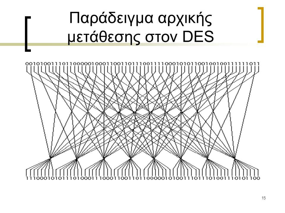 15 Παράδειγμα αρχικής μετάθεσης στον DES