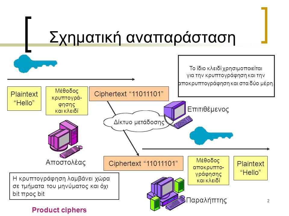 2 Σχηματική αναπαράσταση Δίκτυο μετάδοσης Plaintext Hello Μέθοδος κρυπτογρά- φησης και κλειδί Ciphertext 11011101 Plaintext Hello Μέθοδος αποκρυπτο- γράφησης και κλειδί Επιτιθέμενος Αποστολέας Παραλήπτης Το ίδιο κλειδί χρησιμοποιείται για την κρυπτογράφηση και την αποκρυπτογράφηση και στα δύο μέρη.