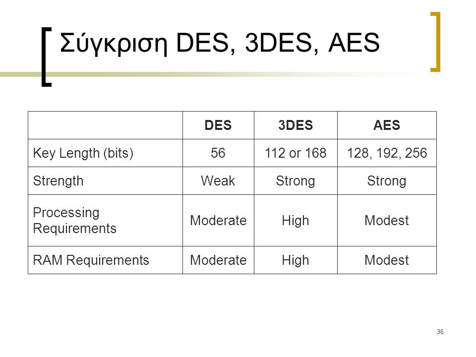 36 Σύγκριση DES, 3DES, AES DES 56 Weak Moderate 3DES 112 or 168 Strong High AES 128, 192, 256 Strong Modest Key Length (bits) Strength Processing Requirements RAM Requirements