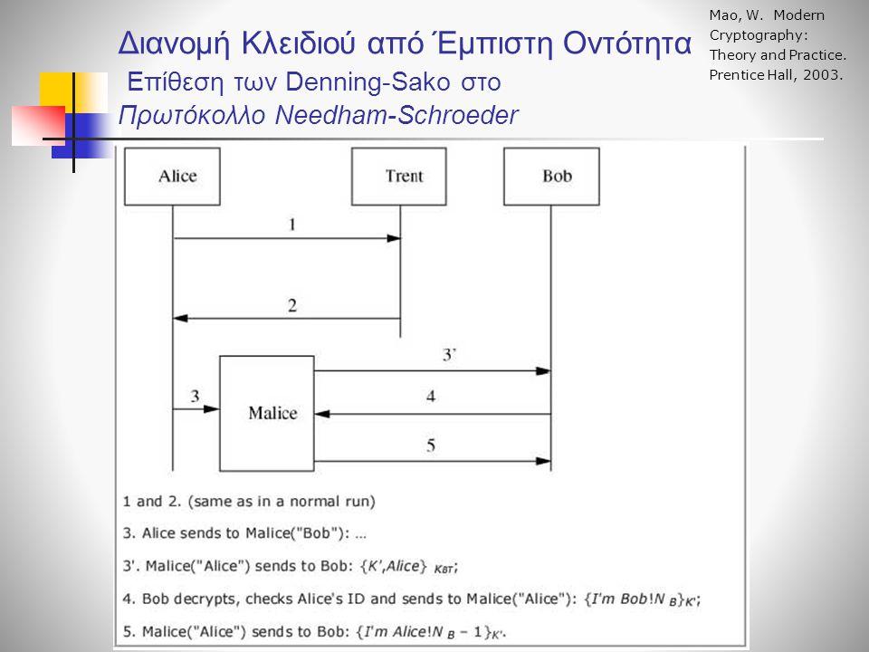 Διανομή Κλειδιού από Έμπιστη Οντότητα Επίθεση των Denning-Sako στο Πρωτόκολλο Needham-Schroeder Mao, W. Modern Cryptography: Theory and Practice. Pren