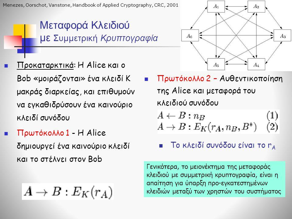 Μεταφορά Κλειδιού με Συμμετρική Κρυπτογραφία Προκαταρκτικά: Η Alice και ο Bob «μοιράζονται» ένα κλειδί K μακράς διαρκείας, και επιθυμούν να εγκαθιδρύσουν ένα καινούριο κλειδί συνόδου Πρωτόκολλο 1 - H Alice δημιουργεί ένα καινούριο κλειδί και το στέλνει στον Bob Πρωτόκολλο 2 – Αυθεντικοποίηση της Alice και μεταφορά του κλειδιού συνόδου Το κλειδί συνόδου είναι το r A Menezes, Oorschot, Vanstone, Handbook of Applied Cryptography, CRC, 2001 Γενικότερα, το μειονέκτημα της μεταφοράς κλειδιού με συμμετρική κρυπτογραφία, είναι η απαίτηση για ύπαρξη προ-εγκατεστημένων κλειδιών μεταξύ των χρηστών του συστήματος