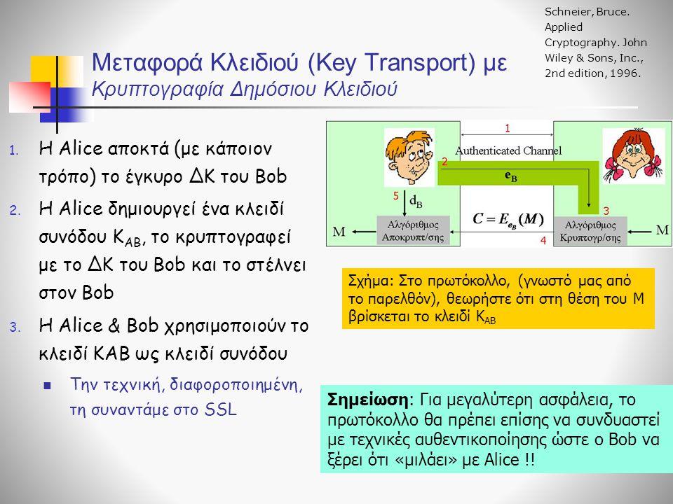 Μεταφορά Κλειδιού (Key Transport) με Κρυπτογραφία Δημόσιου Κλειδιού 1. H Alice αποκτά (με κάποιον τρόπο) το έγκυρο ΔΚ του Bob 2. Η Alice δημιουργεί έν