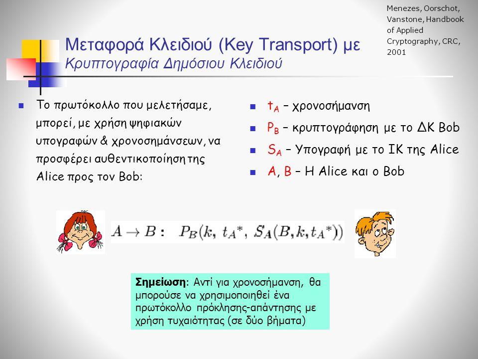 Μεταφορά Κλειδιού (Key Transport) με Κρυπτογραφία Δημόσιου Κλειδιού Menezes, Oorschot, Vanstone, Handbook of Applied Cryptography, CRC, 2001 Το πρωτόκολλο που μελετήσαμε, μπορεί, με χρήση ψηφιακών υπογραφών & χρονοσημάνσεων, να προσφέρει αυθεντικοποίηση της Alice προς τον Bob: t A – χρονοσήμανση P B – κρυπτογράφηση με το ΔΚ Bob S A – Υπογραφή με το ΙΚ της Alice Α, Β – Η Alice και ο Bob Σημείωση: Αντί για χρονοσήμανση, θα μπορούσε να χρησιμοποιηθεί ένα πρωτόκολλο πρόκλησης-απάντησης με χρήση τυχαιότητας (σε δύο βήματα)