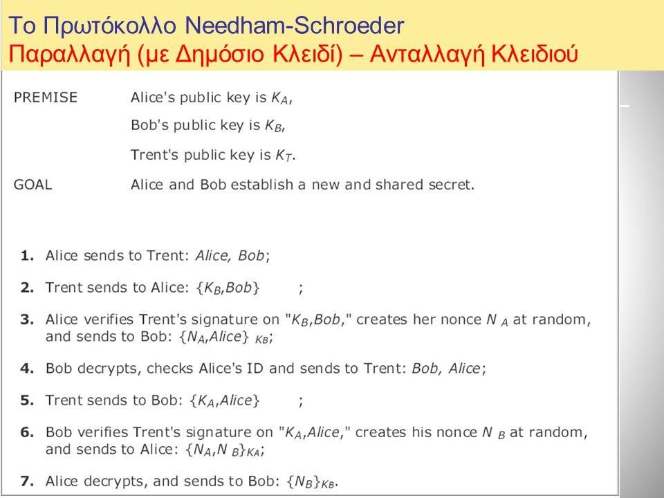 Το Πρωτόκολλο Needham-Schroeder Παραλλαγή (με Δημόσιο Κλειδί) – Ανταλλαγή Κλειδιού