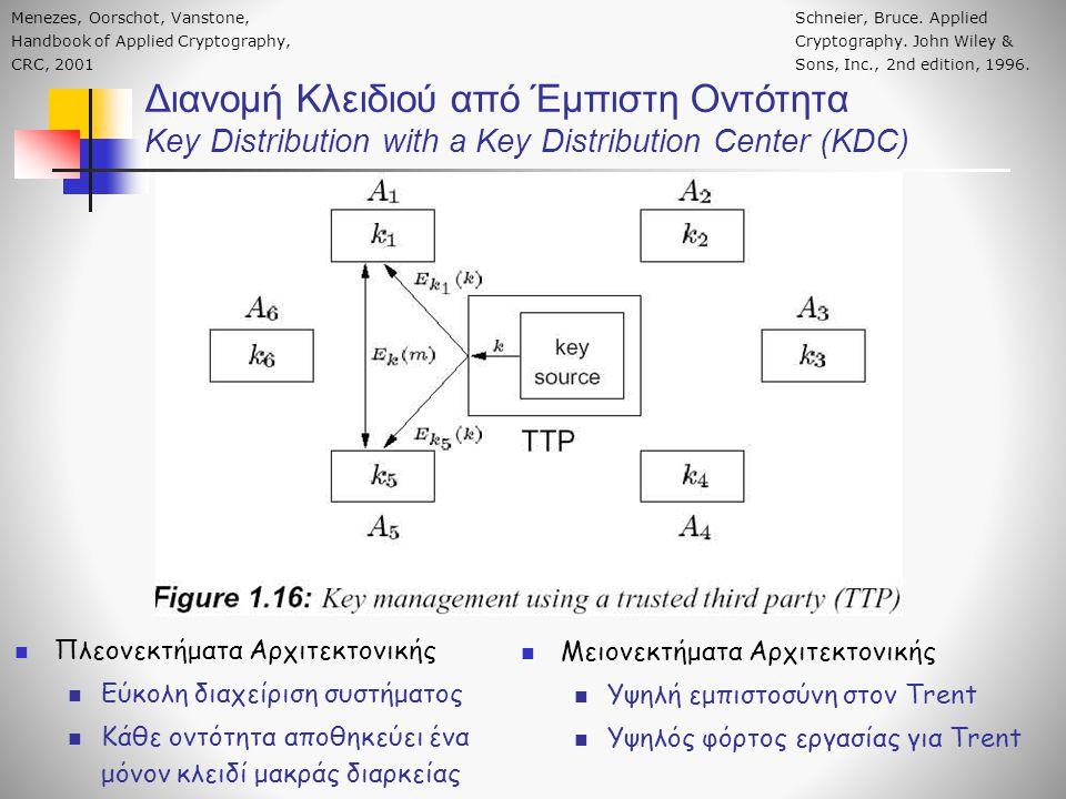 Διανομή Κλειδιού από Έμπιστη Οντότητα To πρωτόκολλο Needham-Schroeder (1978) Οι «τυχαιότητες» R A και R B χρησιμοποιούνται (εκτός άλλων) για αποφυγή επιθ.