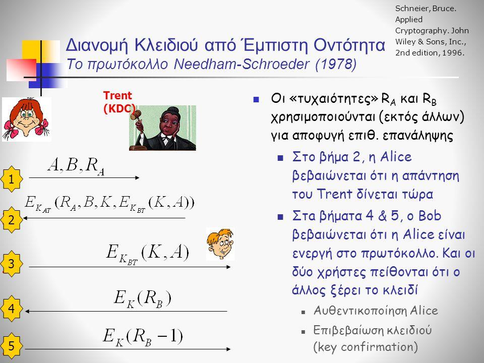 Διανομή Κλειδιού από Έμπιστη Οντότητα To πρωτόκολλο Needham-Schroeder (1978) Οι «τυχαιότητες» R A και R B χρησιμοποιούνται (εκτός άλλων) για αποφυγή ε