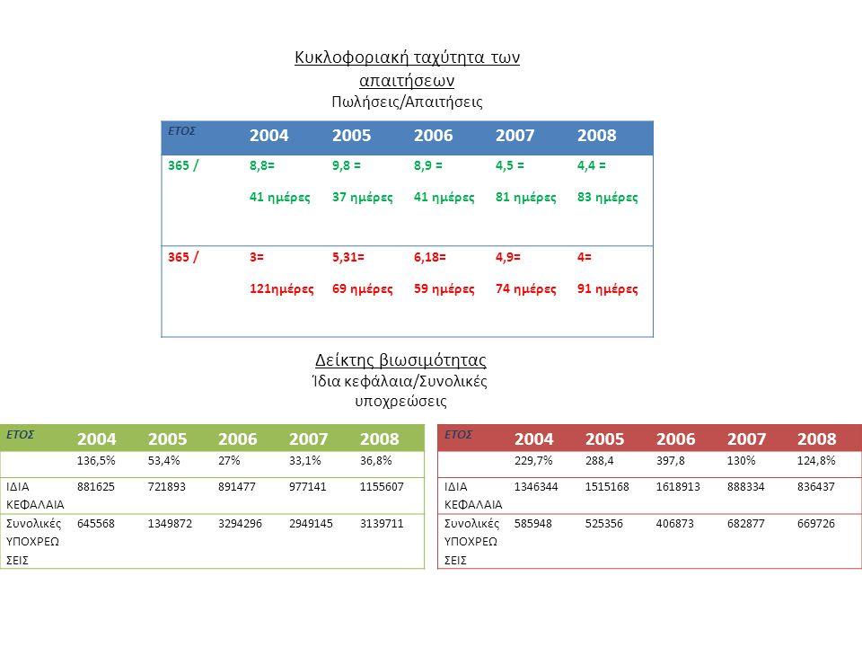 ΕΤΟΣ 20042005200620072008 365 / 8,8= 41 ημέρες 9,8 = 37 ημέρες 8,9 = 41 ημέρες 4,5 = 81 ημέρες 4,4 = 83 ημέρες 365 /3= 121ημέρες 5,31= 69 ημέρες 6,18= 59 ημέρες 4,9= 74 ημέρες 4= 91 ημέρες Κυκλοφοριακή ταχύτητα των απαιτήσεων Πωλήσεις/Απαιτήσεις Δείκτης βιωσιμότητας Ίδια κεφάλαια/Συνολικές υποχρεώσεις ΕΤΟΣ 20042005200620072008 136,5%53,4%27%33,1%36,8% ΙΔΙΑ ΚΕΦΑΛΑΙΑ 8816257218938914779771411155607 Συνολικές ΥΠΟΧΡΕΩ ΣΕΙΣ 6455681349872329429629491453139711 ΕΤΟΣ 20042005200620072008 229,7%288,4397,8130%124,8% ΙΔΙΑ ΚΕΦΑΛΑΙΑ 134634415151681618913888334836437 Συνολικές ΥΠΟΧΡΕΩ ΣΕΙΣ 585948525356406873682877669726