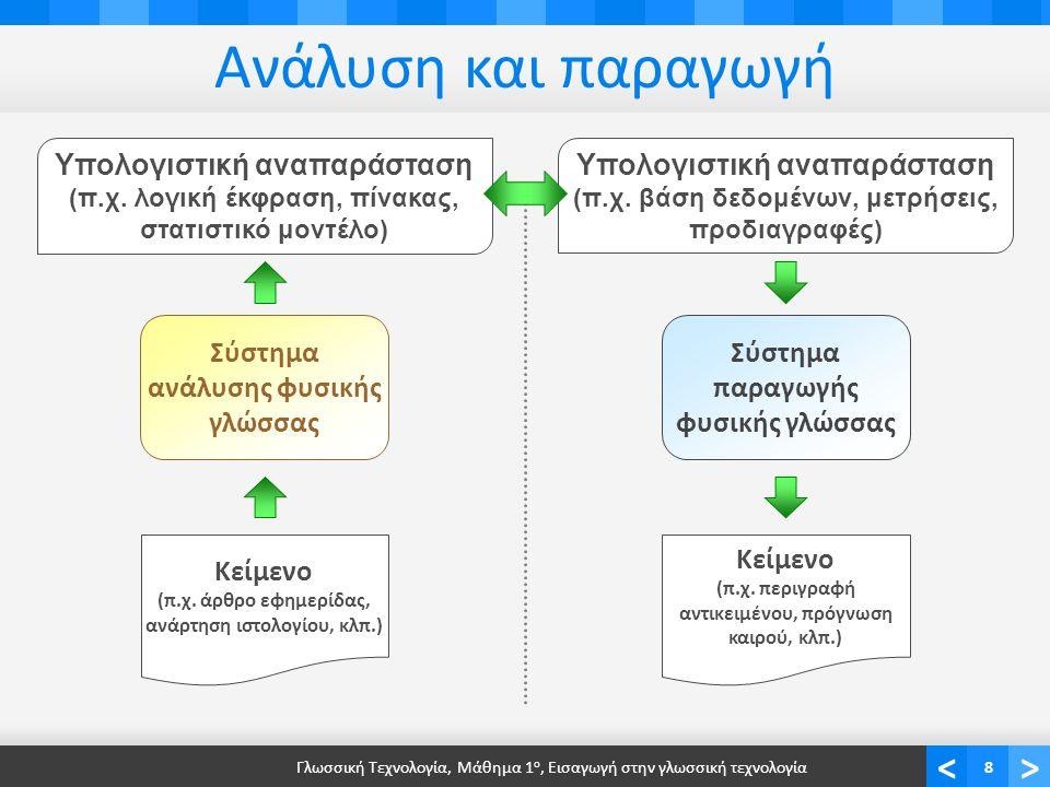 <> Ανάλυση και παραγωγή Γλωσσική Τεχνολογία, Μάθημα 1 ο, Εισαγωγή στην γλωσσική τεχνολογία8 Σύστημα ανάλυσης φυσικής γλώσσας Κείμενο (π.χ.