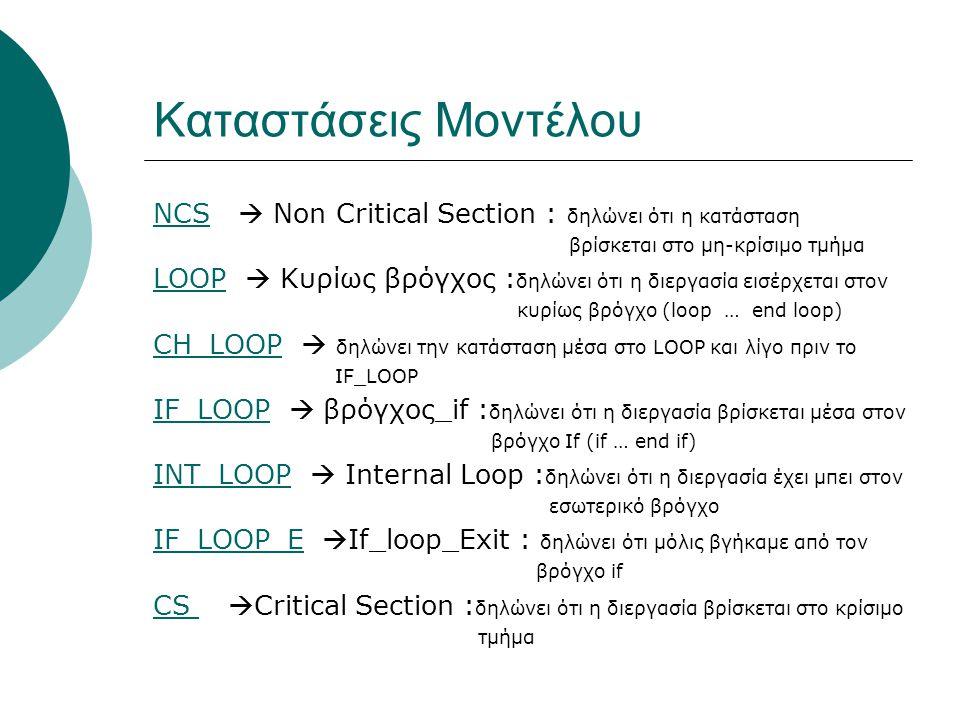 Καταστάσεις Μοντέλου NCS  Non Critical Section : δηλώνει ότι η κατάσταση βρίσκεται στο μη-κρίσιμο τμήμα LOOP  Κυρίως βρόγχος : δηλώνει ότι η διεργασία εισέρχεται στον κυρίως βρόγχο (loop … end loop) CH_LOOP  δηλώνει την κατάσταση μέσα στο LOOP και λίγο πριν το IF_LOOP IF_LOOP  βρόγχος_if : δηλώνει ότι η διεργασία βρίσκεται μέσα στον βρόγχο If (if … end if) INT_LOOP  Internal Loop : δηλώνει ότι η διεργασία έχει μπει στον εσωτερικό βρόγχο IF_LOOP_E  If_loop_Exit : δηλώνει ότι μόλις βγήκαμε από τον βρόγχο if CS  Critical Section : δηλώνει ότι η διεργασία βρίσκεται στο κρίσιμο τμήμα