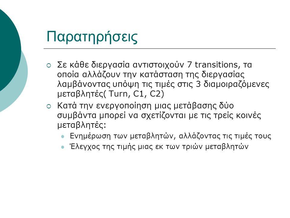 Παρατηρήσεις  Σε κάθε διεργασία αντιστοιχούν 7 transitions, τα οποία αλλάζουν την κατάσταση της διεργασίας λαμβάνοντας υπόψη τις τιμές στις 3 διαμοιρ