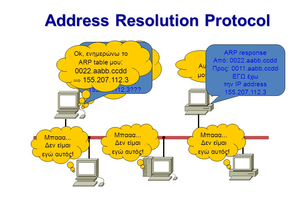 Address Resolution Protocol Πρέπει να επικοινωνήσω με τον 155.207.112.3. Δεν υπάρχει στο ARP table μου ARP request Από: 0011.aabb.ccdd Προς: ffff.ffff