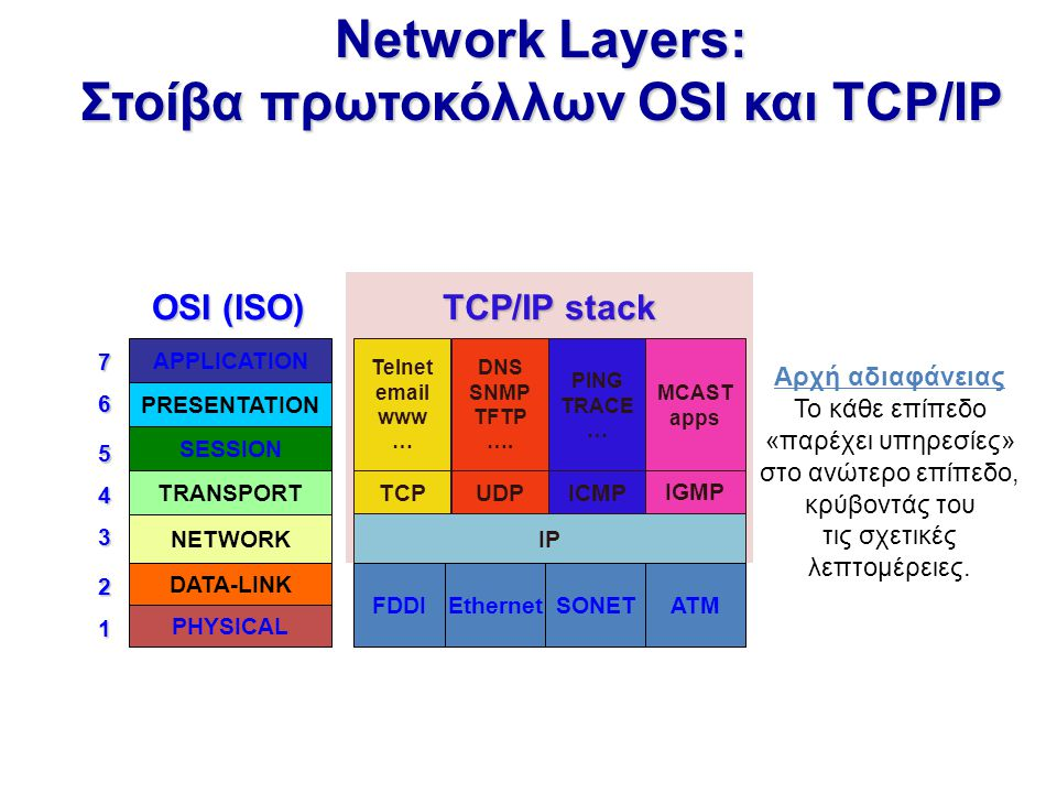 Network Layers: Στοίβα πρωτοκόλλων OSI και TCP/IP Telnet email www … IP TCP UDP DNS SNMP TFTP …. ICMP IGMP PING TRACE … MCAST apps TCP/IP stack APPLIC
