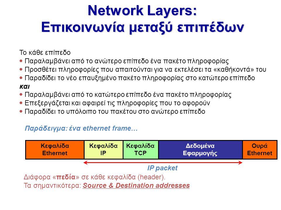 Network Layers: Επικοινωνία μεταξύ επιπέδων Το κάθε επίπεδο  Παραλαμβάνει από το ανώτερο επίπεδο ένα πακέτο πληροφορίας  Προσθέτει πληροφορίες που α