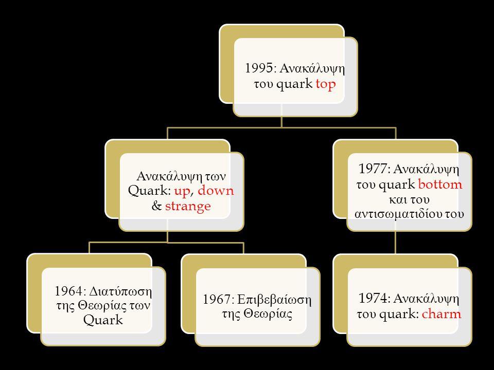 1995: Ανακάλυψη του quark top Ανακάλυψη των Quark: up, down & strange 1964: Διατύπωση της Θεωρίας των Quark 1967: Επιβεβαίωση της Θεωρίας 1977: Ανακάλυψη του quark bottom και του αντισωματιδίου του 1974: Ανακάλυψη του quark: charm
