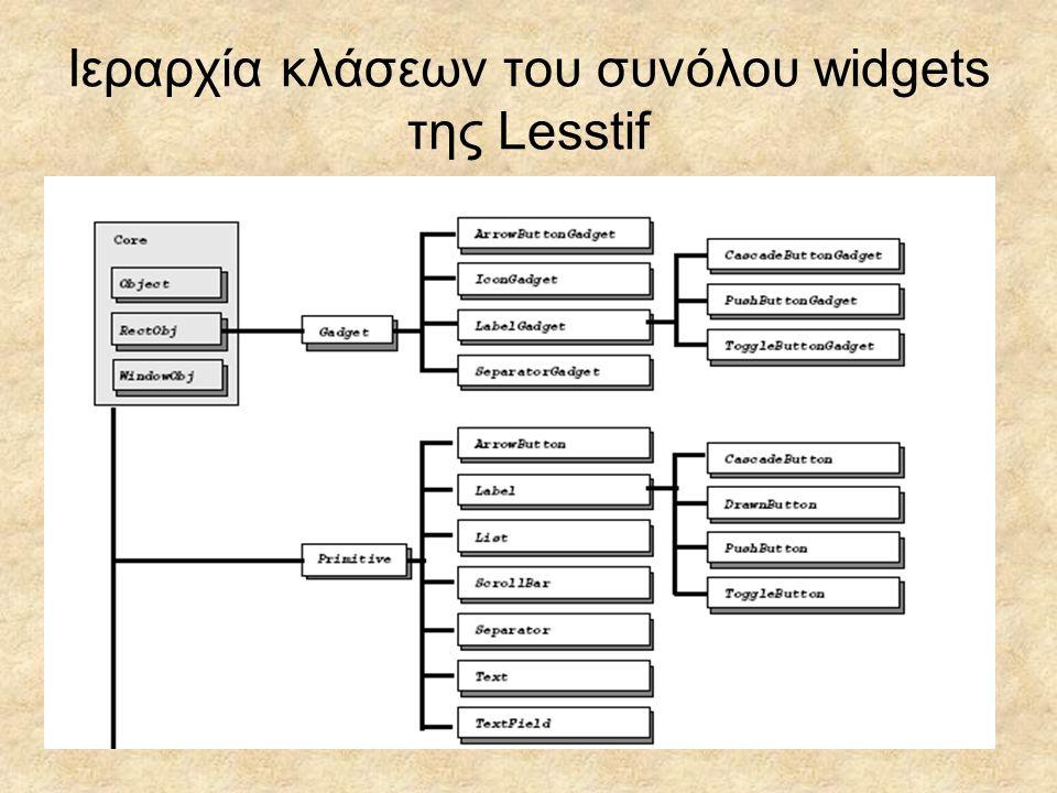Ιεραρχία κλάσεων του συνόλου widgets της Lesstif