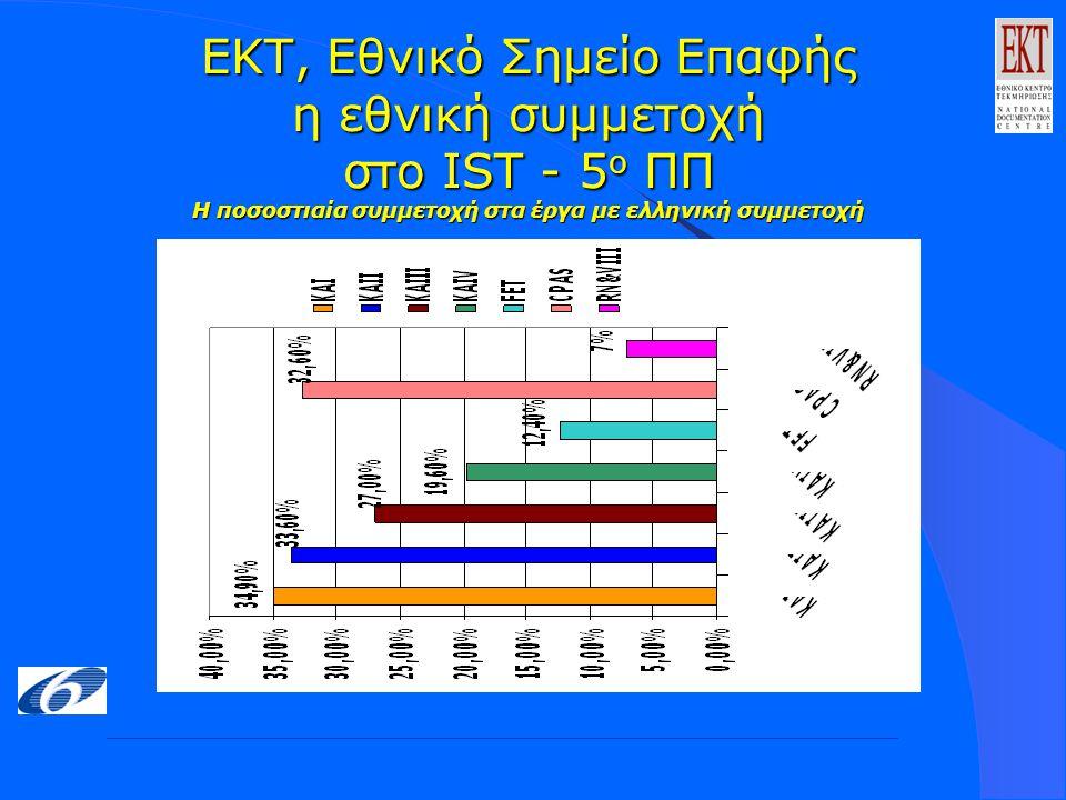 ΕΚΤ, Εθνικό Σημείο Επαφής η εθνική συμμετοχή στο IST - 5 ο ΠΠ Η ποσοστιαία συμμετοχή στα έργα με ελληνική συμμετοχή