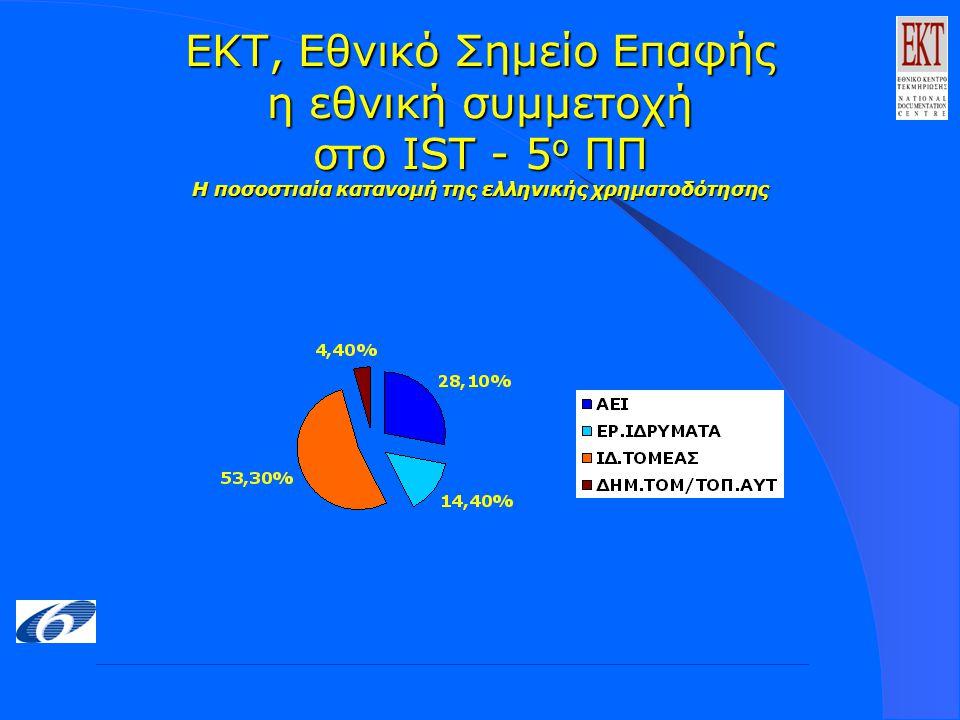 ΕΚΤ, Εθνικό Σημείο Επαφής η εθνική συμμετοχή στο IST - 5 ο ΠΠ Η ποσοστιαία κατανομή της ελληνικής χρηματοδότησης