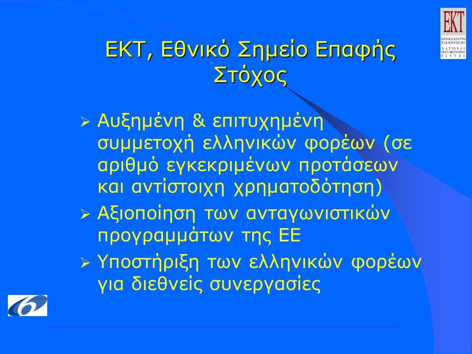 ΕΚΤ, Εθνικό Σημείο Επαφής Στόχος  Αυξημένη & επιτυχημένη συμμετοχή ελληνικών φορέων (σε αριθμό εγκεκριμένων προτάσεων και αντίστοιχη χρηματοδότηση)  Αξιοποίηση των ανταγωνιστικών προγραμμάτων της ΕΕ  Υποστήριξη των ελληνικών φορέων για διεθνείς συνεργασίες