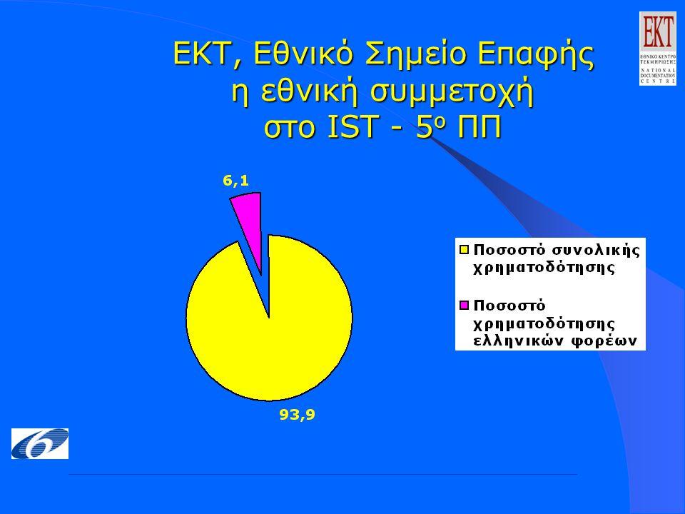 ΕΚΤ, Εθνικό Σημείο Επαφής η εθνική συμμετοχή στο IST - 5 ο ΠΠ