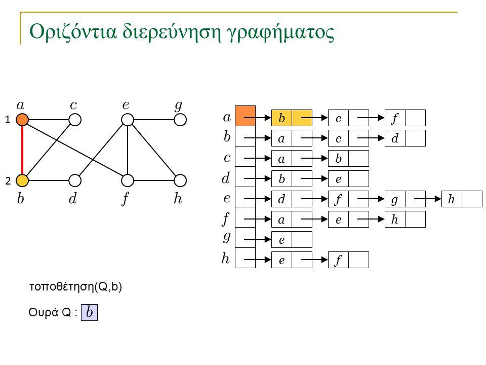 Οριζόντια διερεύνηση γραφήματος bc a a eb dfg ae e fe f cd b h h Ουρά Q : τοποθέτηση(Q,b) 1 2