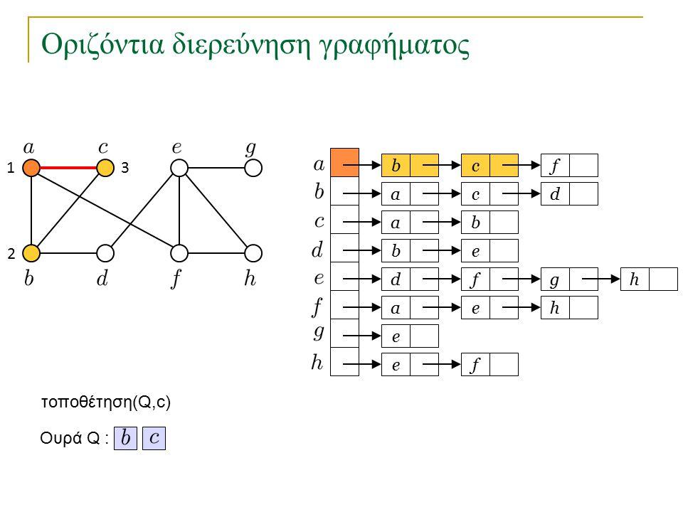 Οριζόντια διερεύνηση γραφήματος bc a a eb dfg ae e fe f cd b h h Ουρά Q : τοποθέτηση(Q,c) 1 2 3