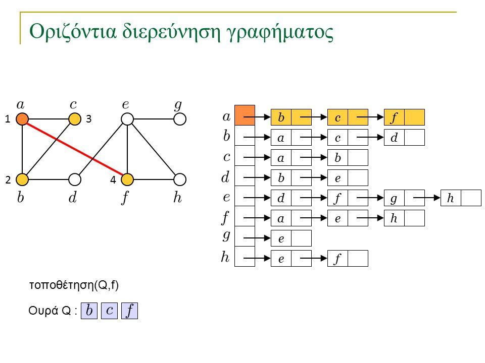 Οριζόντια διερεύνηση γραφήματος bc a a eb dfg ae e fe f cd b h h Ουρά Q : τοποθέτηση(Q,f) 1 2 3 4
